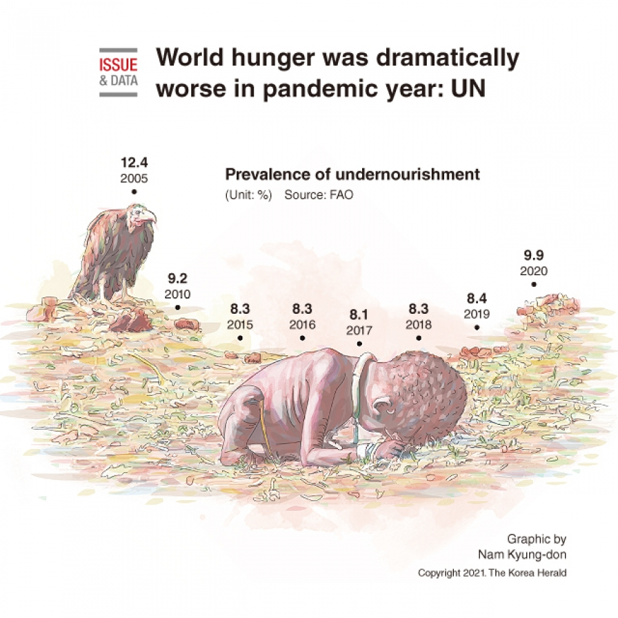 World hunger was dramatically worse in pandemic year: UN