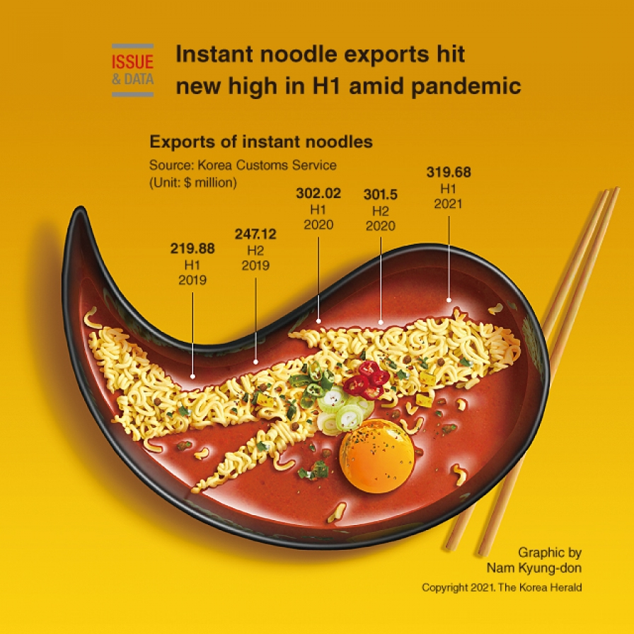 Instant noodle exports hit new high in H1 amid pandemic
