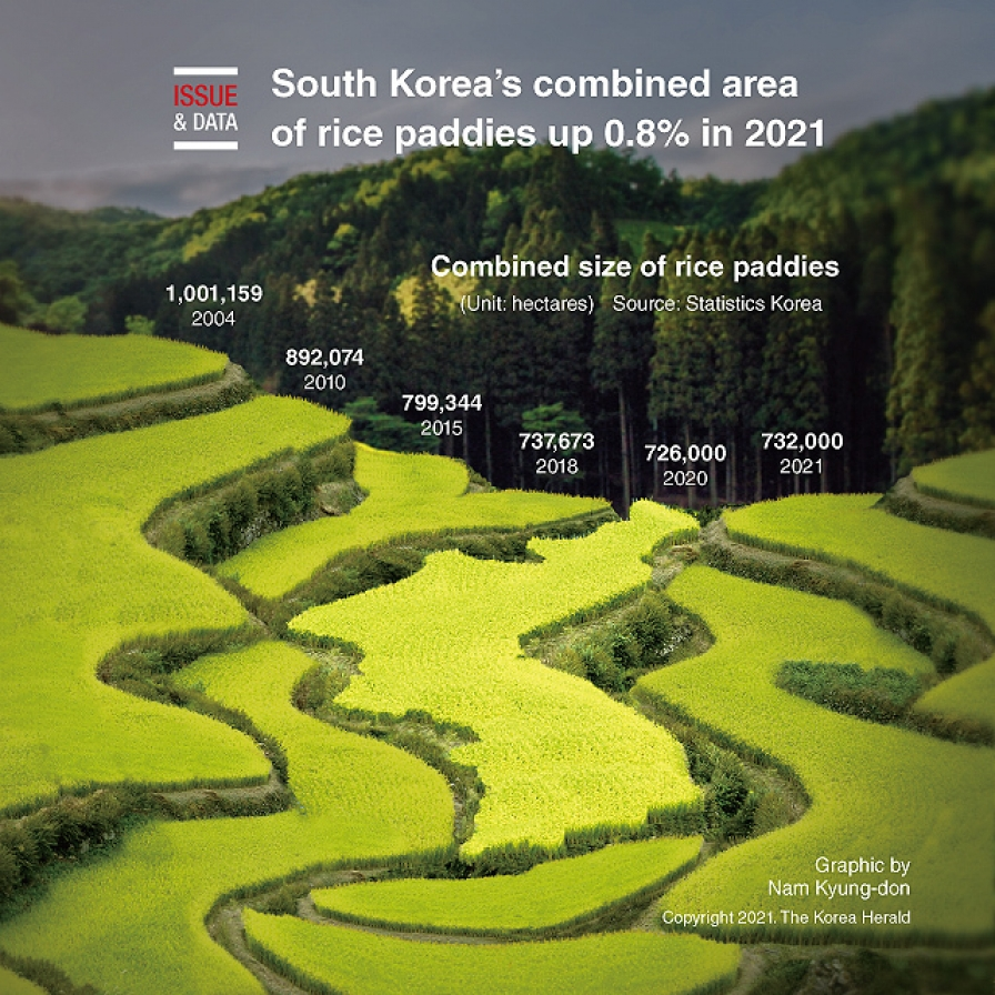 S. Korea's combined area of rice paddies up 0.8% in 2021