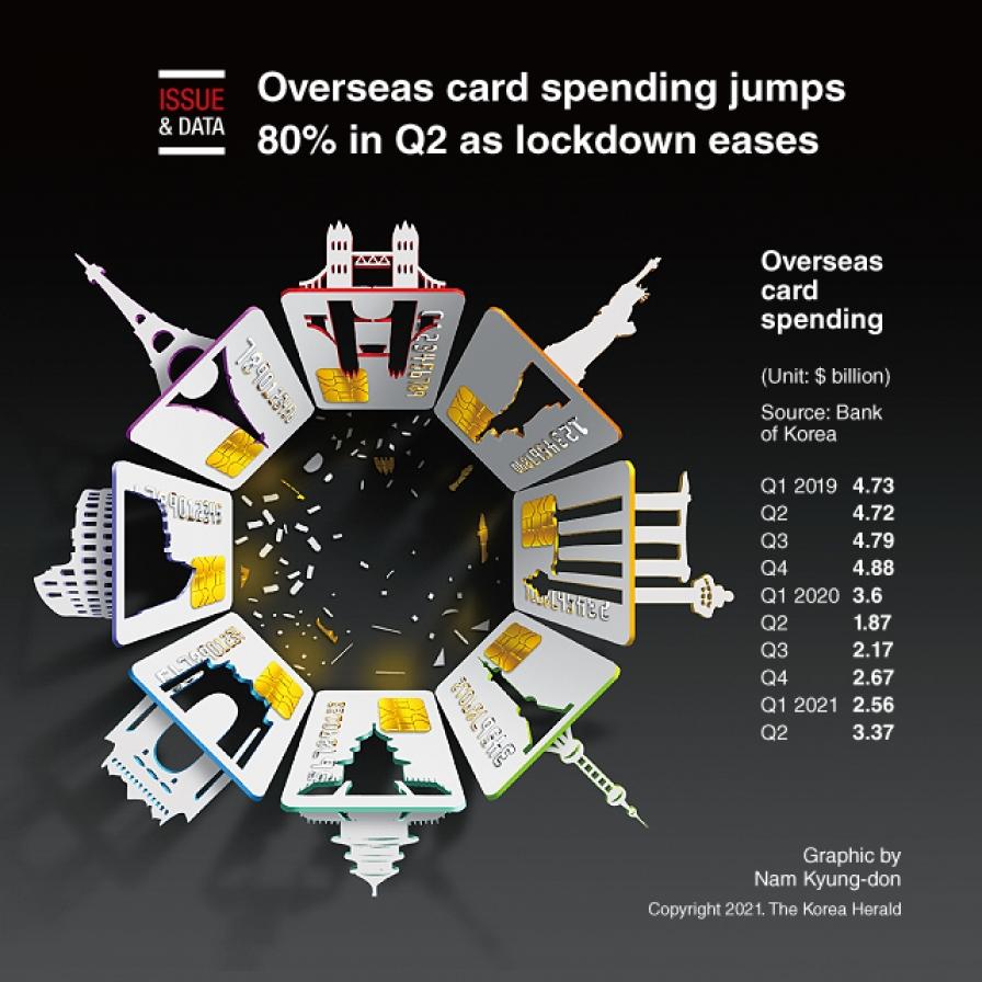 Overseas card spending jumps 80% in Q2 as lockdown eases