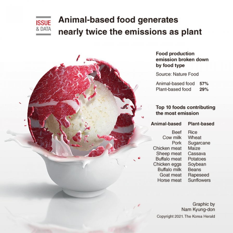 Animal-based food generates nearly twice the emissions as plant