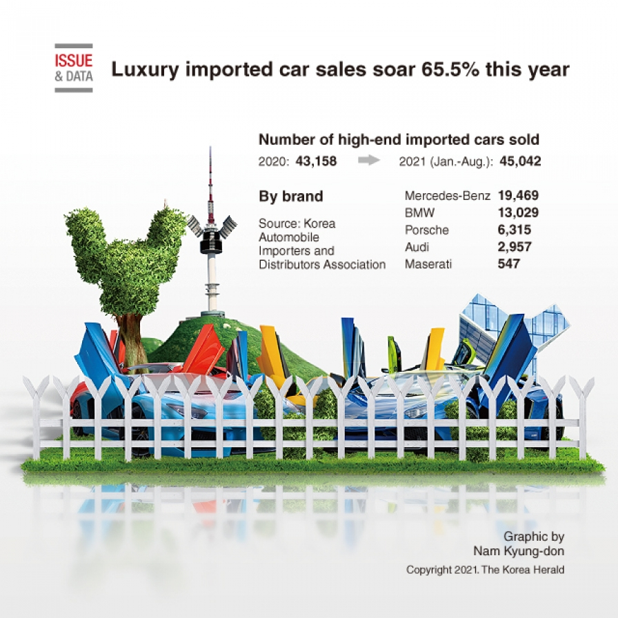 Luxury imported car sales soar 65.5% this year