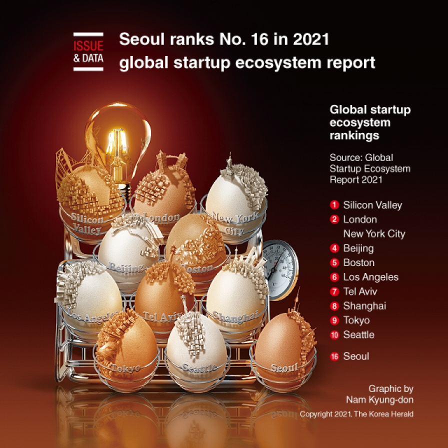 Seoul ranks No. 16 in 2021 global startup ecosystem report