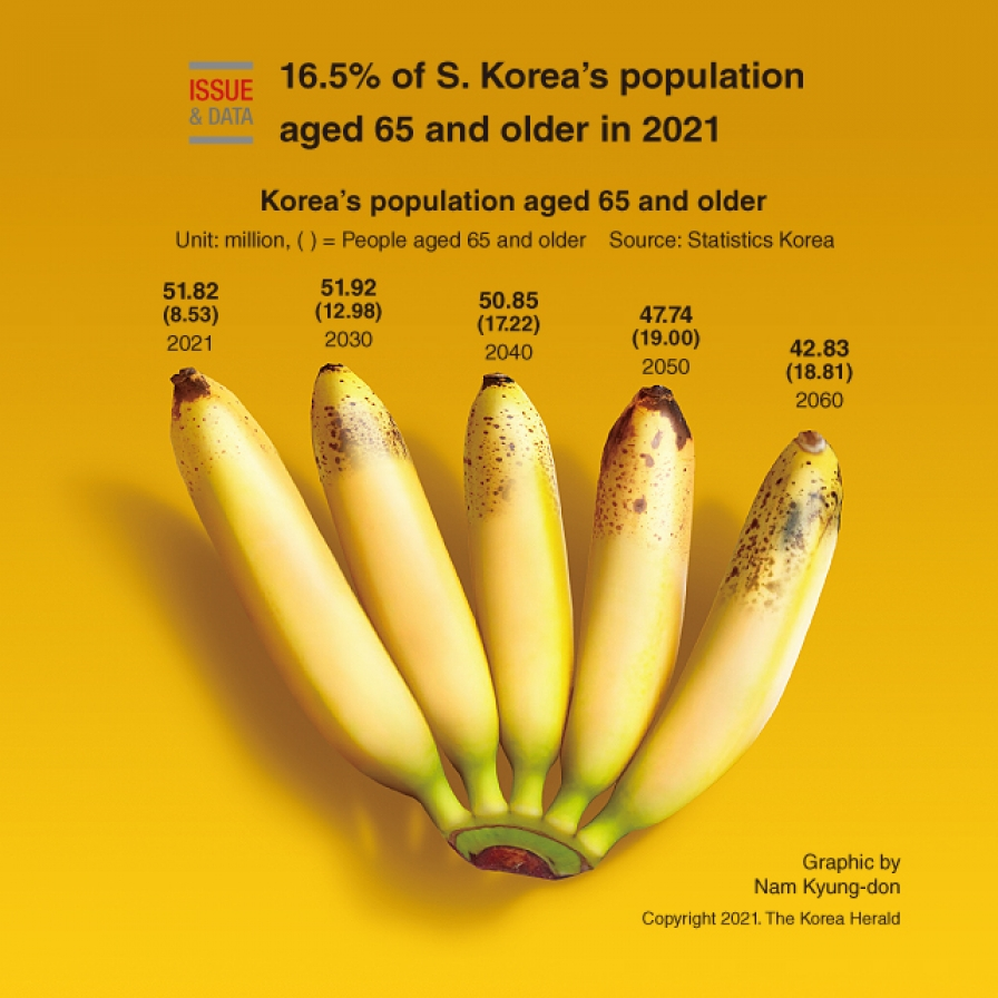 16.5% of S. Korea's population aged 65 and older in 2021: report