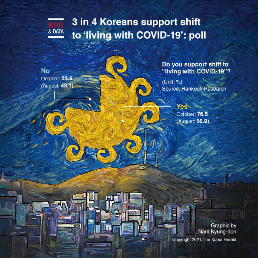 3 in 4 Koreans support shift to 'living with COVID-19': poll