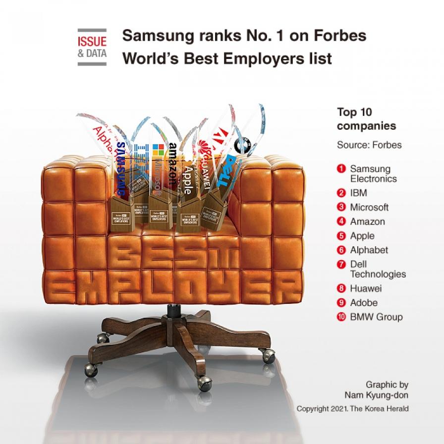 Samsung ranks No. 1 on Forbes World's Best Employers list