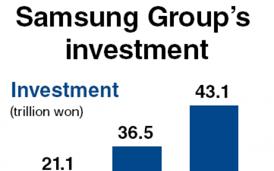 Samsung scales up investment, hiring scheme for 2011