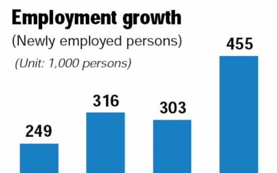 Korea economy posts strong jobs growth