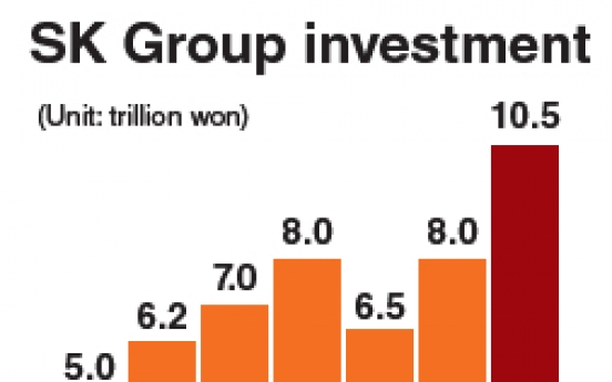 SK Group to invest W10.5tr in 2011
