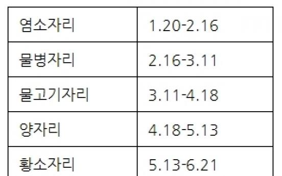 네티즌들 '13번째 별자리 출현' 폭발적 관심