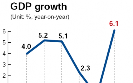 Korea pulls off 6.1% economic growth in 2010