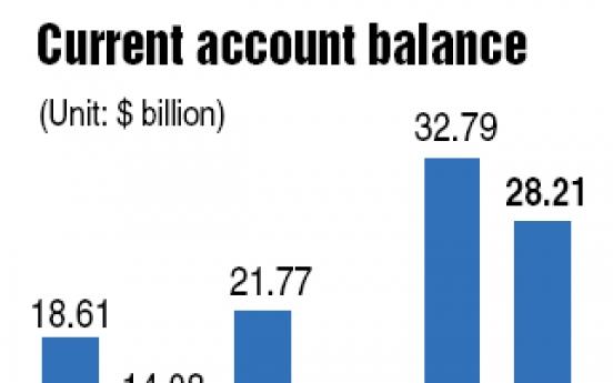Korea logs fourth largest-ever surplus in 2010