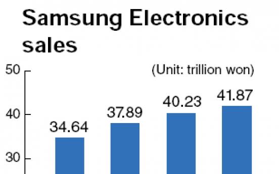Samsung posts highest sales of 154 trillion won in 2010