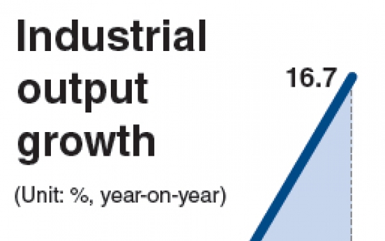 Industrial output grows 9.8% in Dec.