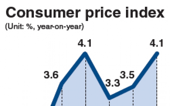 Consumer prices surge 4.1% in January