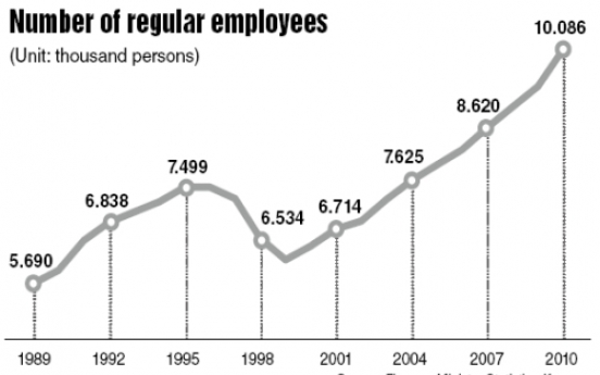 Regular workers hit record high in 2010