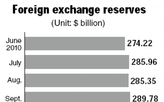 Korea's foreign reserves hit new high in January