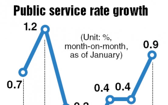Public service rates up despite anti-inflation efforts