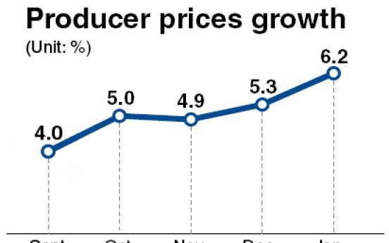 Rising producer prices deepen inflation woes