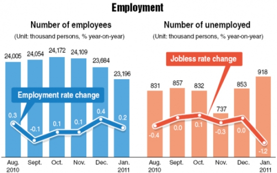 Unemployment rate drops to 3.8% in Jan.