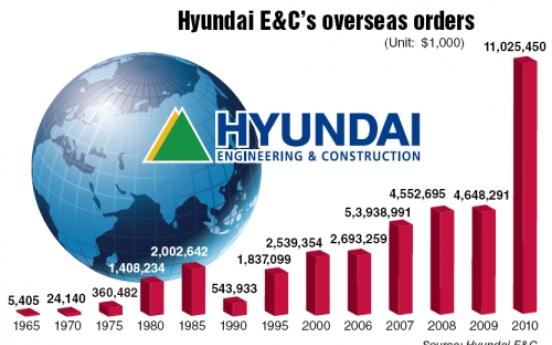 Hyundai E&C seeks further overseas expansion