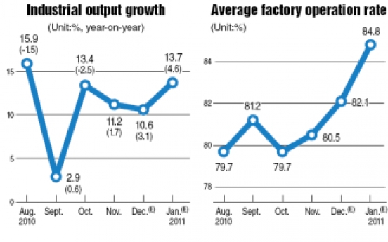 Industrial output rises faster than expected