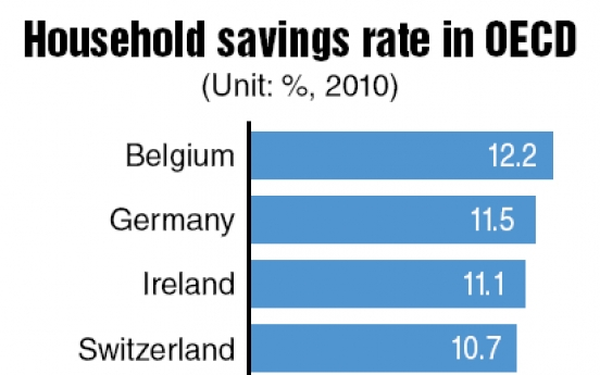Korea's savings rate far below OECD average