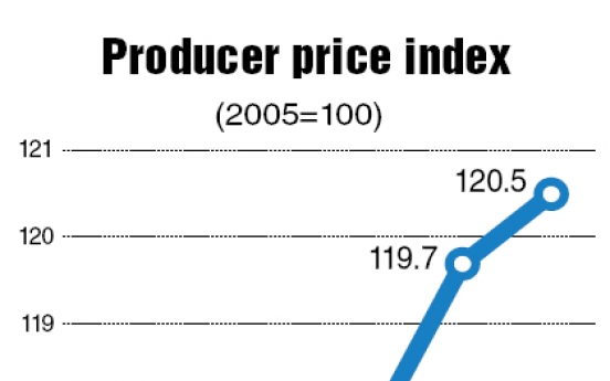 Producer inflation hits 2-year high
