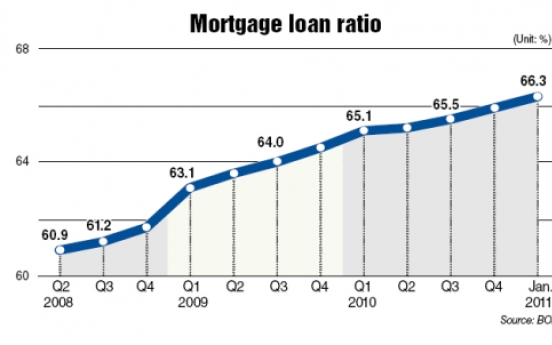 Mortgages make up 66% of household loans