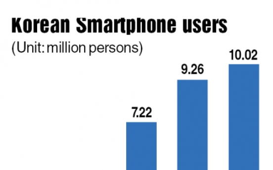 Korea's smartphone users top 10 million