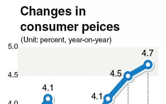 Consumer prices rise at record pace