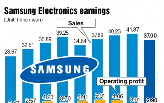 Samsung Electronics' Q1 hit by LCD prices, tablet sales