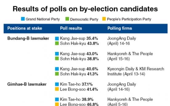 Pre-election polls put races on knife edge