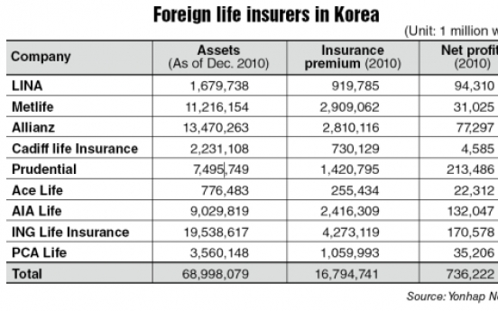 Foreign insurers struggle to join mainstream