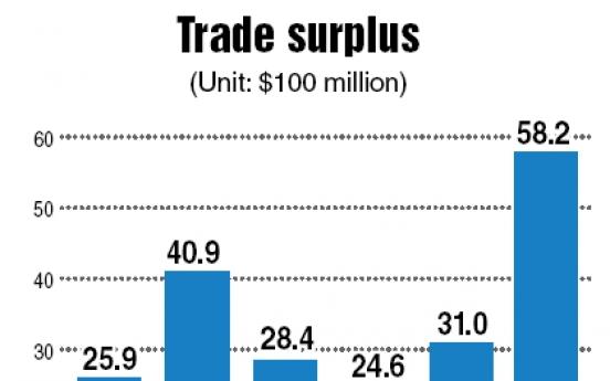 Korea posts $5.82b trade surplus in April