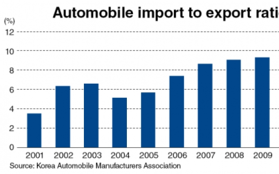 Value of automobile imports to reach 10% of exports