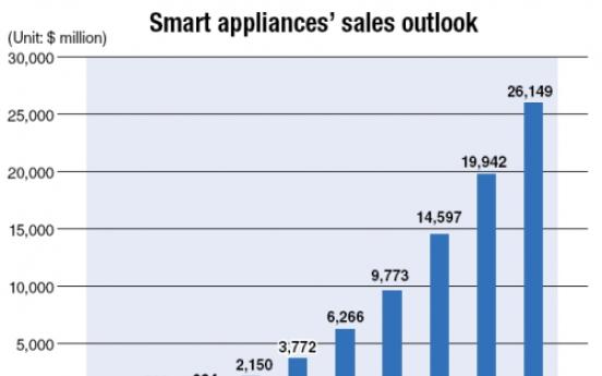 Smart appliances prepare to find groove