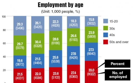 Over 8 million jobs taken by 50s or older