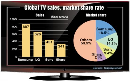 TV makers take third of global market