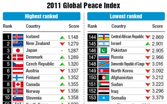 Korean Peninsula peace index lowest in 5 years