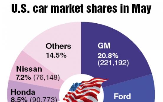 Hyundai-Kia grabs 10% of U.S. market