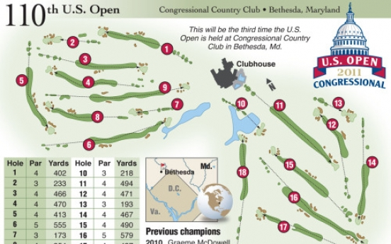 Choi Kyung-ju seeks major breakthrough at U.S. Open