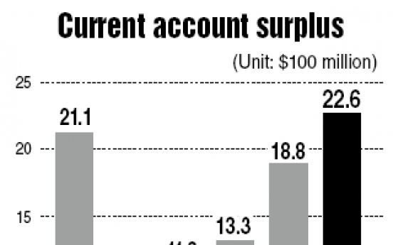 Current account surplus hits 7-month high