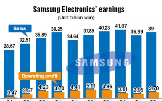 Samsung Electronics' Q2 earnings fall 26.1%