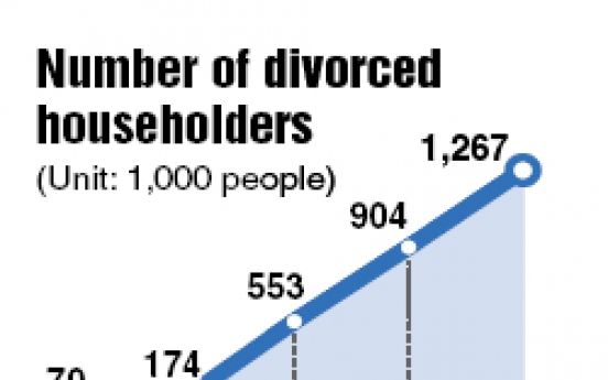 Households with divorcees top 1m