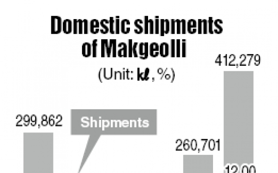 Makgeolli boom driven by exports to Japan