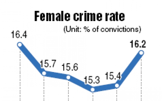 Female crime rate rises sharply