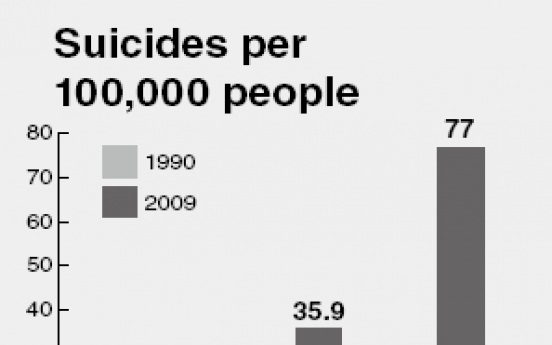 Highest suicide rate in the developed world