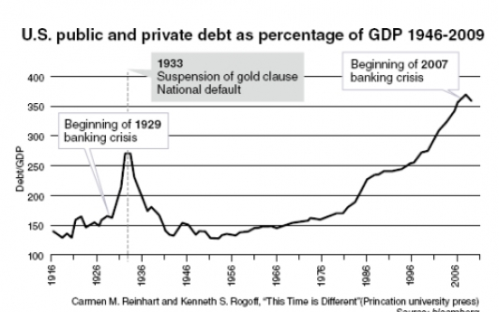 [Carmen M. Reinhart and Kenneth S. Rogoff] Too much debt means the economy can't grow