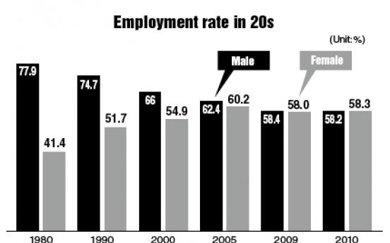 Young women overtake men in job market